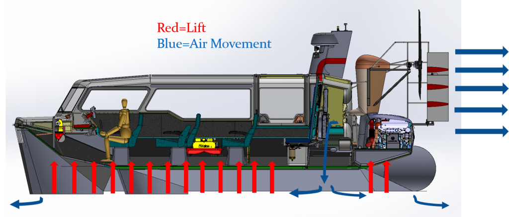 hovercraft lift diagram